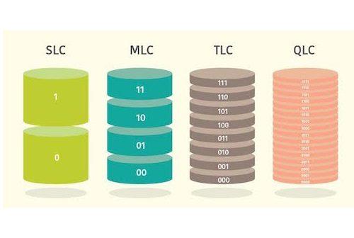 Sử Dụng SSD SLC MLC TLC QLC