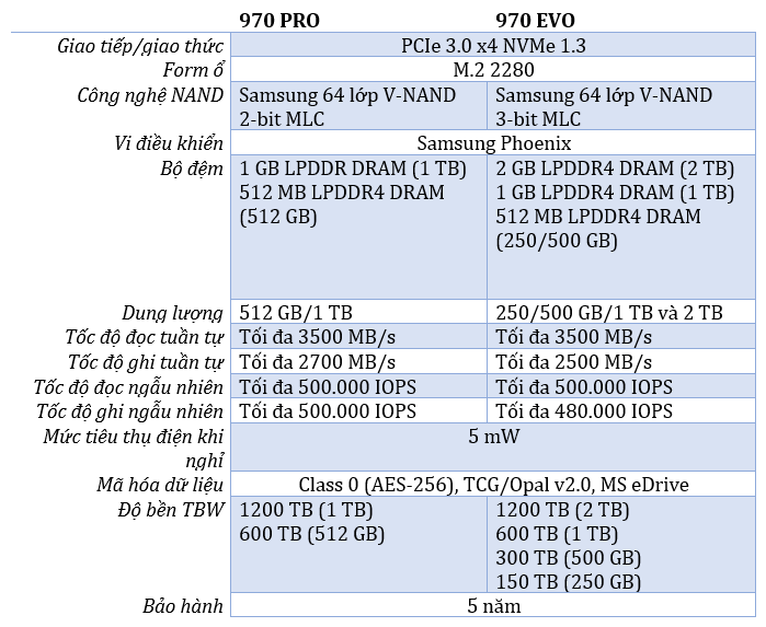 so sánh Samsung 970 EVO Và 970 Pro