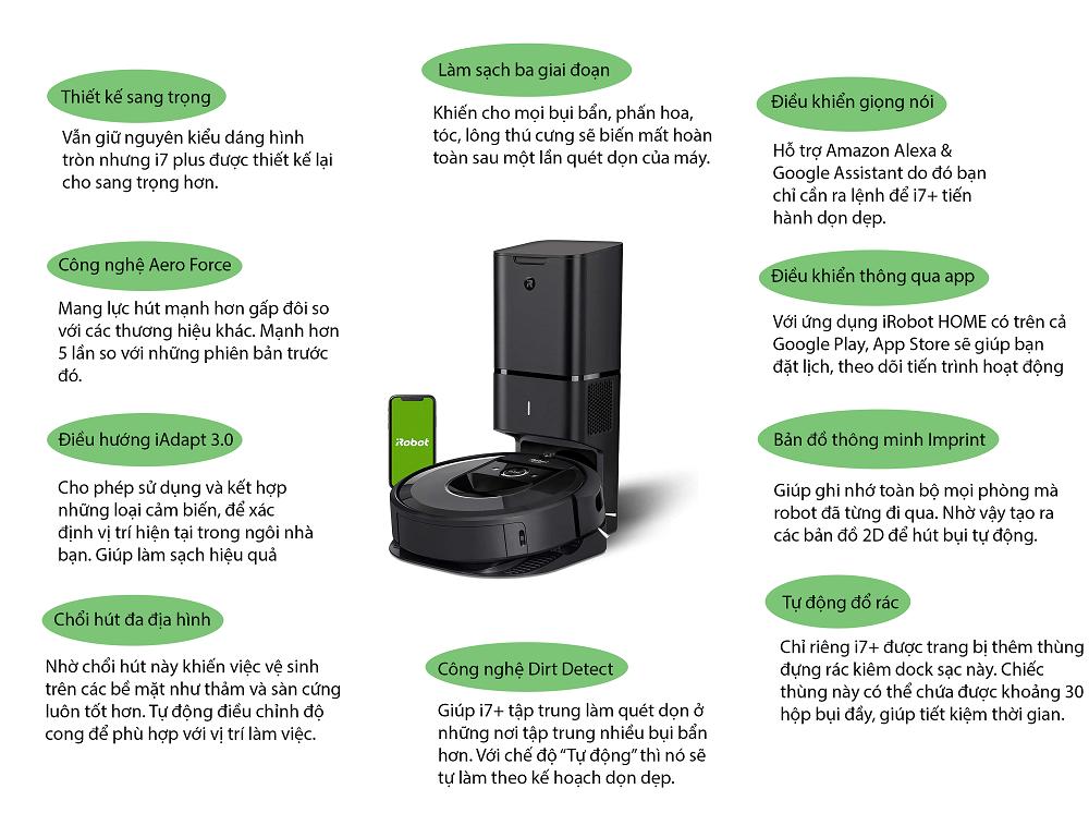 Infographic iRobot Roomba i7+