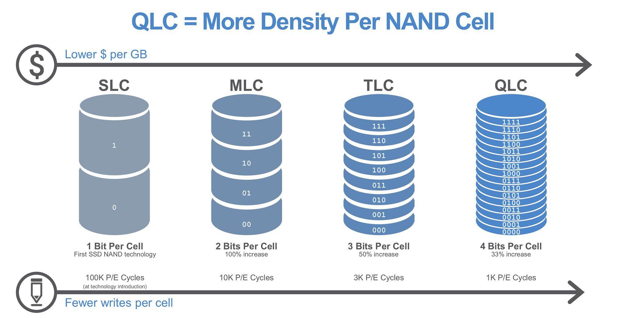 Sự phát triển các loại chuẩn ổ cứng SSD