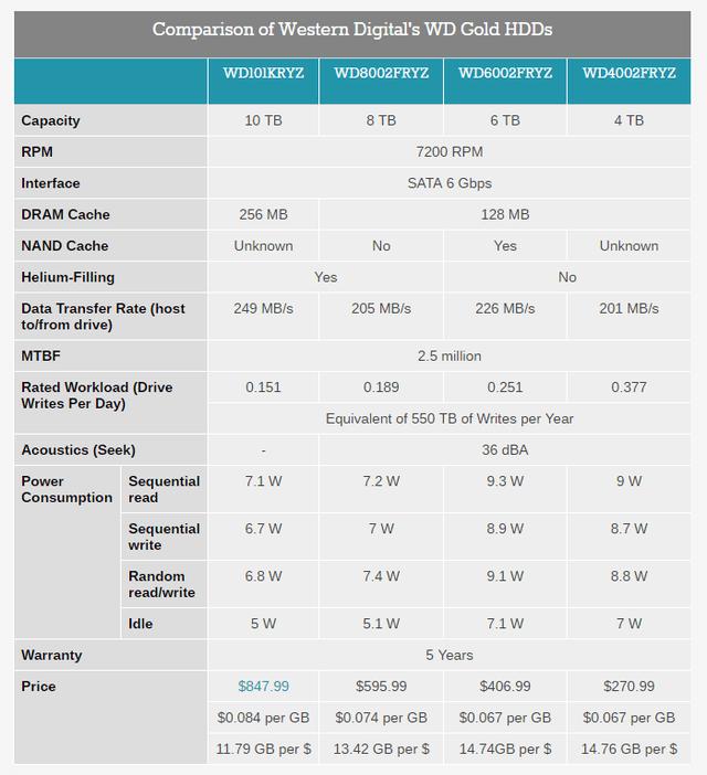 Bảng Thông Số HDD Western Digital