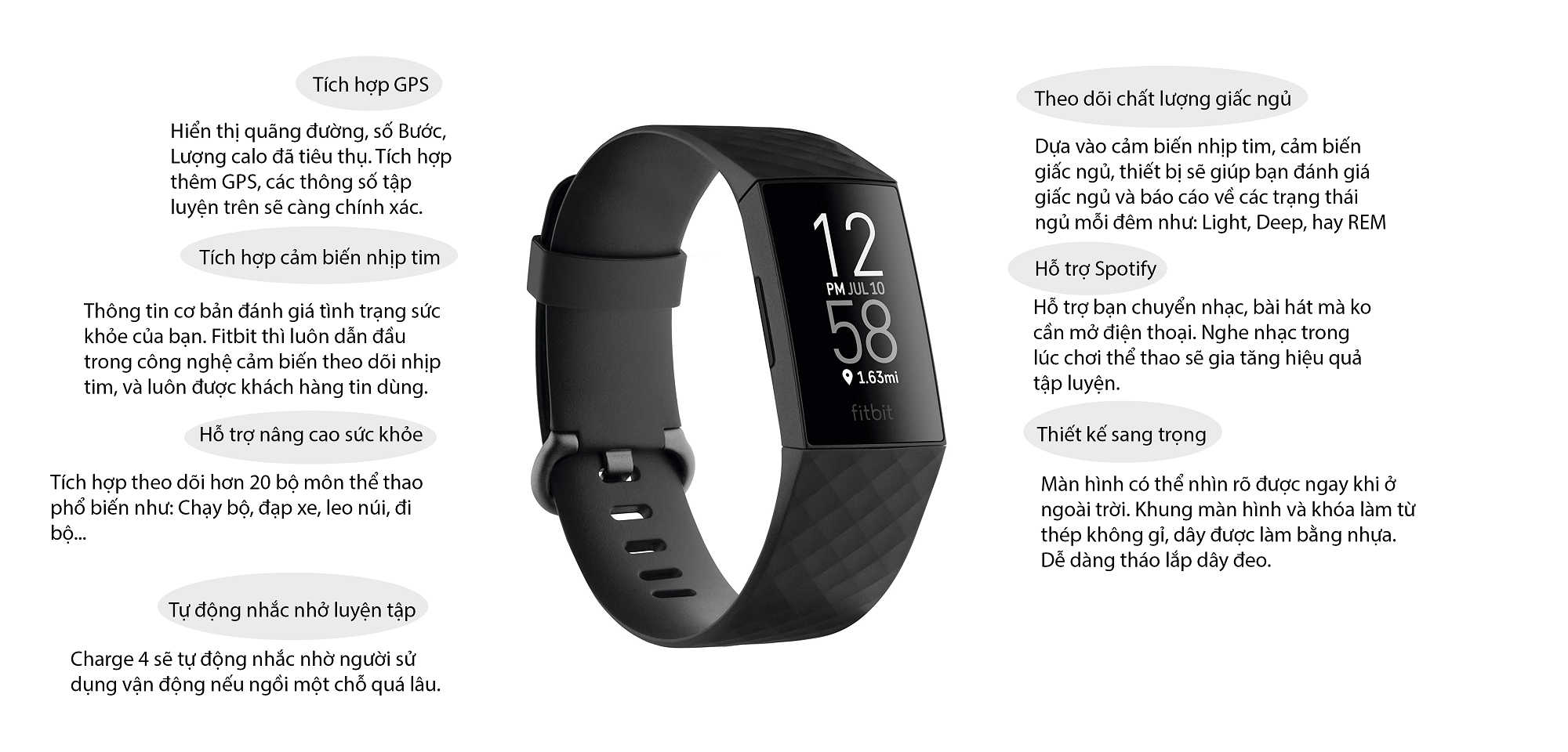 Infographic Fitbit Charge 4