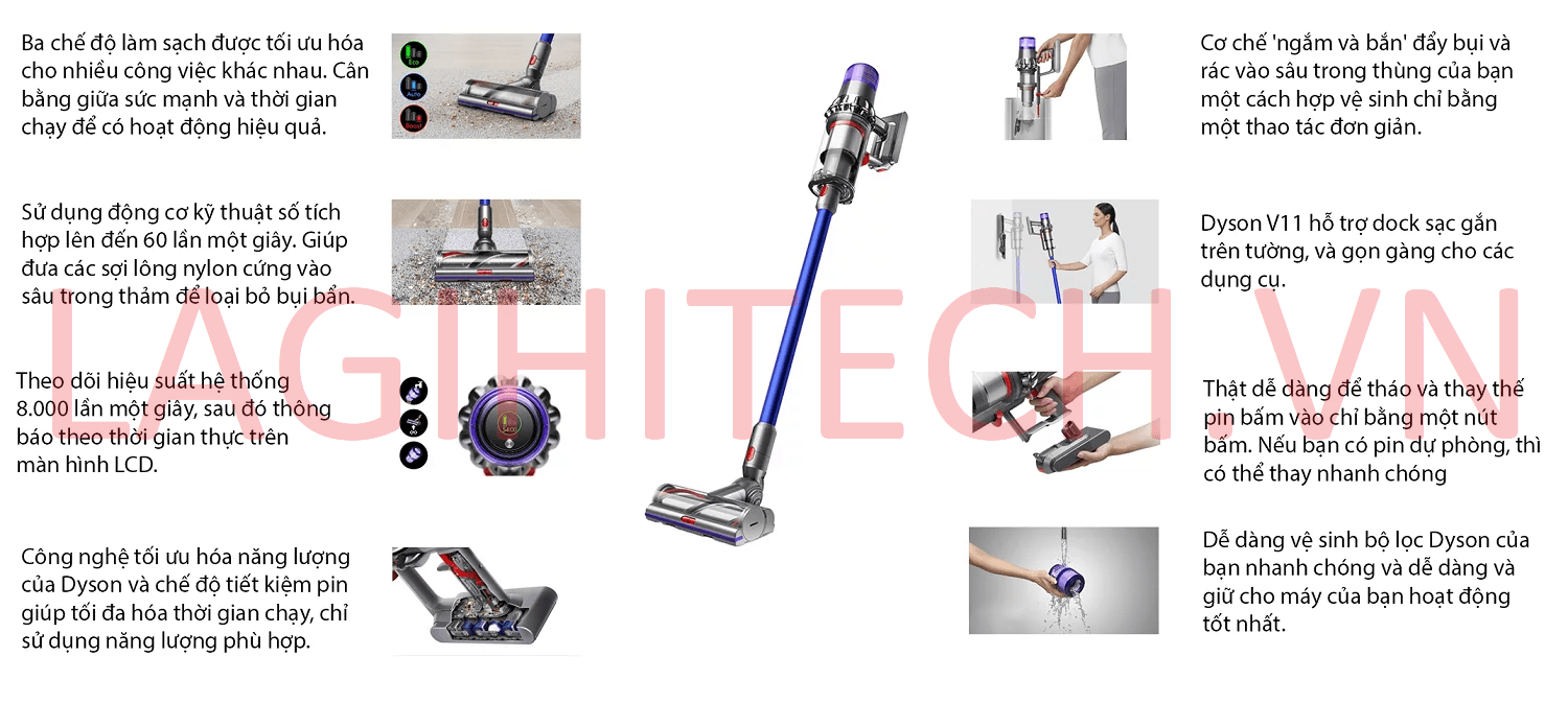 Infographic Dyson V11 Absolute