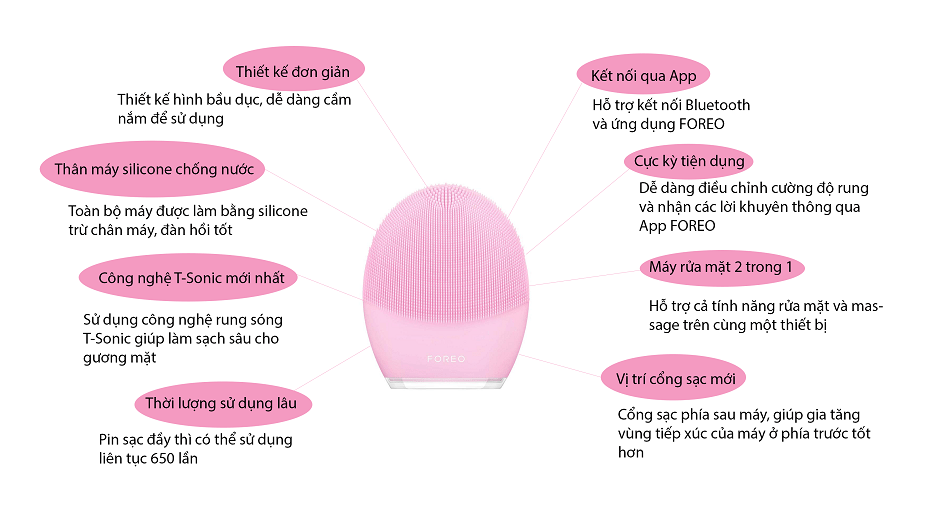 Infographic Foreo Luna 3 Hồng