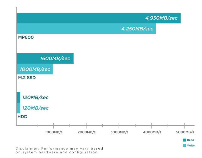 SSD Corsair MP600 2TB M2 2280 PCIe NVMe CSSD-F2000GBMP600 5