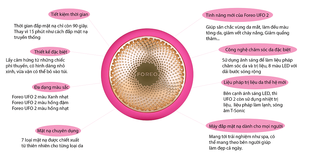 Infographic foreo ufo 2