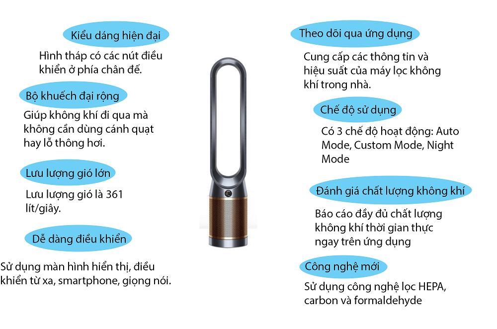 Infographic Dyson TP06