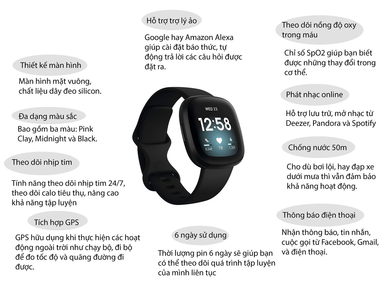 Infographic-Fitbit-Versa-3