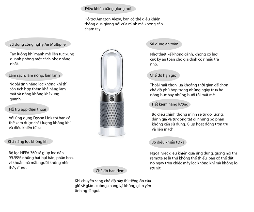 Infographic Dyson HP04