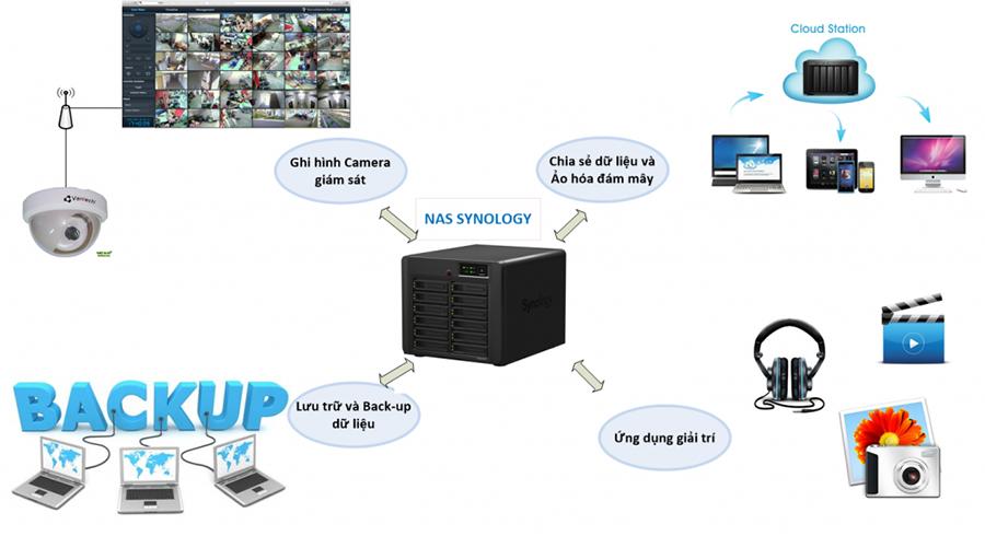 Các thông tin về ổ cứng NAS là gì hình 1