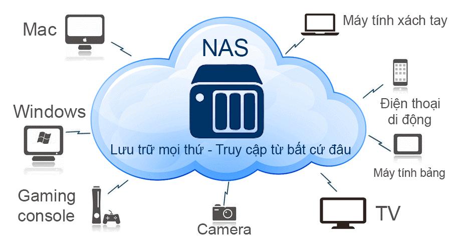 Các thông tin về ổ cứng NAS là gì hình 2